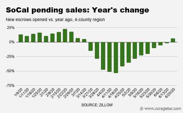 Coronavirus rebound: SoCal pending home sales back above 2019 pace