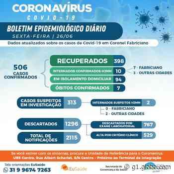 Coronel Fabriciano confirma 35 novos casos de Covid-19; são 506 infectados - G1
