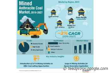 Mined anthracite coal market to reach US$68.8 billion by 2027 – Transparency Market Research