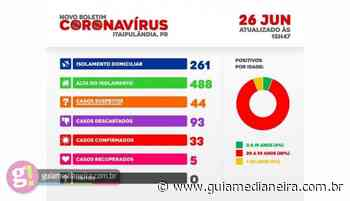 Itaipulândia chega a 33 casos confirmados de Covid-19 - Guia Medianeira