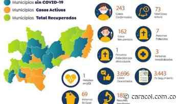 Caldas suma 243 casos de COVID-19 - Caracol Radio