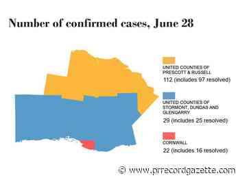 More COVID-19 cases resolved in the EOHU - Peace River Record Gazette