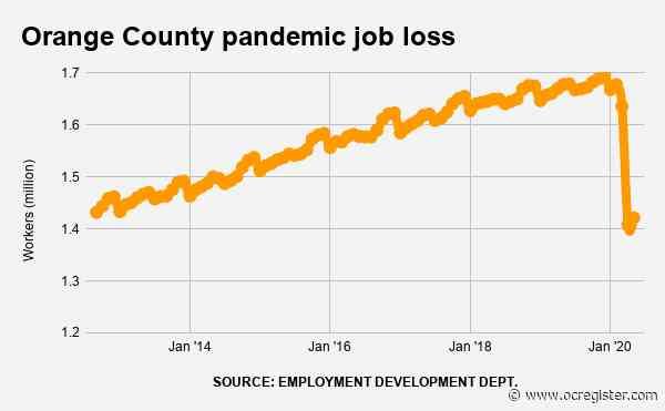 Orange County is 256,300 jobs below pre-coronavirus level, unemployment 14.5%