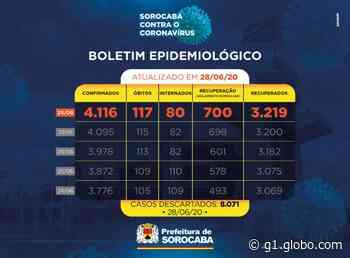 Com mais duas mortes, Sorocaba registra 117 óbitos pela Covid-19 - G1