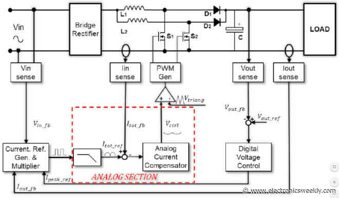 PFC controller for 600W to 6kW comes with configuration software