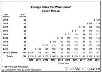 Costco Wholesale Corporation: The Valuation Conundrum - Seeking Alpha