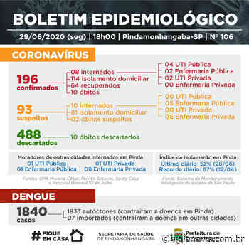 Pindamonhangaba confirma 15 novos casos de coronavírus - Vale News