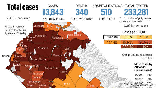 Coronavirus: 779 new cases and 10 new deaths reported in Orange County as of June 30