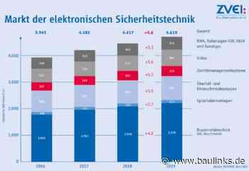 Elektronische Sicherheitstechnik 2019 mit 4,6% mehr Umsatz