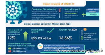 Analysis of COVID-19 Impact: Medical Education Market 2020-2024 | Gamification in Medical Education to Augment Growth | Technavio - Business Wire
