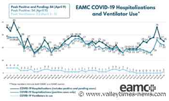 East Alabama Medical Center provides COVID-19 update - Valley Times-News - Valley Times-News