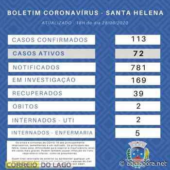 Santa Helena chega a 113 casos confirmados de covid-19 neste domingo - Aquiagora.net