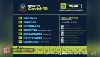 Missal registra mais 04 casos positivos de Covid-19 - Guia Medianeira