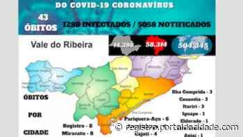 Cajati confirma 4ª morte e Vale do Ribeira atinge 43 mortes por Covid-19 - Adilson Cabral