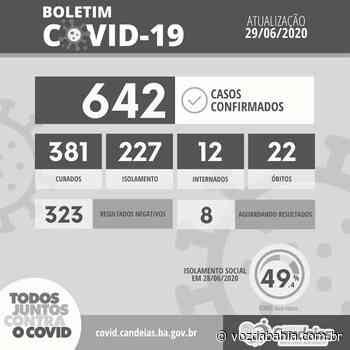 Candeias registra 642 casos confirmados de Covid-19 - Voz da Bahia