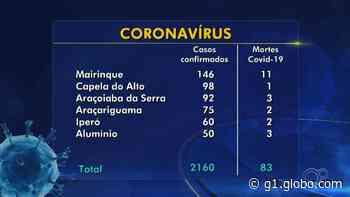 Com mais cinco mortes, Sorocaba registra 130 óbitos por coronavírus; casos chegam a 5.672 - G1