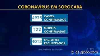 Sorocaba bate novo recorde e registra 809 casos de Covid-19 em 24 horas; mortes chegam a 122 - G1