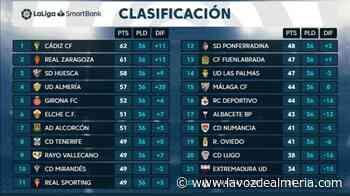 El Almería baja a la 4ª posición con la victoria del Huesca en Zaragoza en el 95 - La Voz de Almería