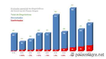 Pouso Alegre teve 71 confirmações de Covid-19 na última semana - PousoAlegre.net