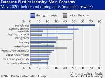 Auswirkungen von Covid-19 auf die europäische Kunststoffindustrie