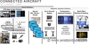 Avionics, Airplane OEMs Continue to Expand Aircraft Interface Device Innovation - Aviation Today