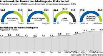Statistik: Höhere Arbeitslosigkeit bei jüngeren Menschen - Nordwest-Zeitung