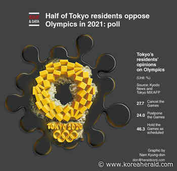 [Graphic News] Half of Tokyo residents oppose Olympics in 2021: poll - The Korea Herald