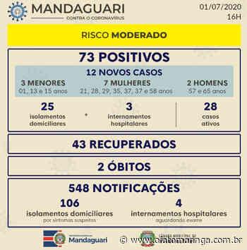Mandaguari registra 12 novos contágios por COVID-19 - O FATO MARINGÁ - AGÊNCIA DE NOTÍCIAS ONLINE