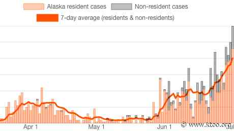 Another Alaskan dies as the state reports another record high number of new COVID-19 cases