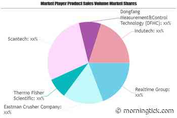 Online Coal Ash Analyzers Market May Set New Growth Story | Realtime, Eastman Crusher, Thermo Fisher Scientific - Morning Tick