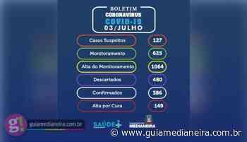 Medianeira tem 42 novos casos de Covid-19 confirmados nesta sexta-feira (03) - Guia Medianeira