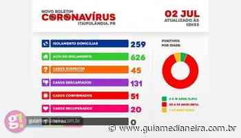 Itaipulândia mantém os 51 casos confirmados de coronavírus - Guia Medianeira