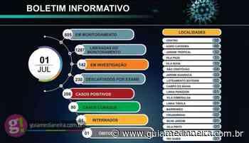 Matelândia chega ao 208 casos confirmados de Covid-19 - Guia Medianeira