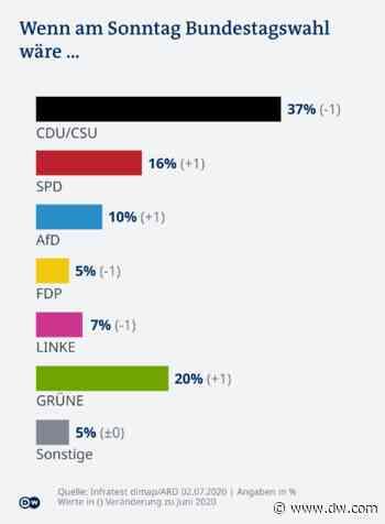 Deutschlandtrend: Die Europäische Union, Angela Merkel und Corona - DW (Deutsch)
