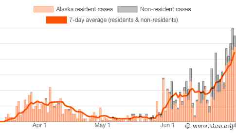 For the second day in a row, the state reports an Alaskan has died of COVID-19 as number new cases climbs