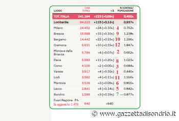 Rapporto contagi/popolazione in province lombarde - La Gazzetta di Sondrio