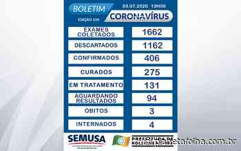 Em 5 dias, Rolim de Moura registra 77 novos casos de Covid-19 e total já chega a 406 - Planeta Folha