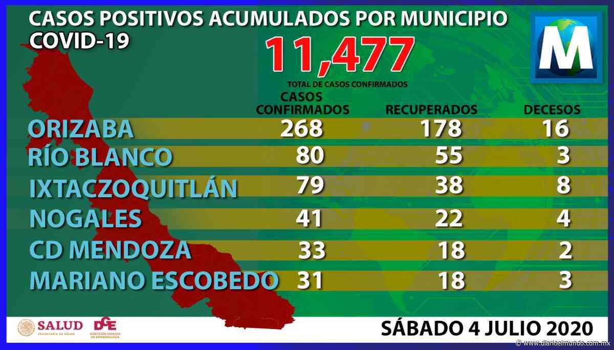 Suma 268 casos Covid-19 en Orizaba; Río Blanco reporta 80 casos - Diario El Mundo de Córdoba