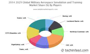 Trending Today: Military Aerospace Simulation and Training Market Size, Trends, Study 2020-2025 | Boeing, Lockheed Martin, Northrop Grumman, CAE, Thales, FlightSafety - Techinfeed