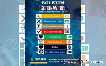 Guariba atinge a marca de 250 confirmados com o novo coronavírus; cidade registra ainda seis óbitos - Rádio 101FM