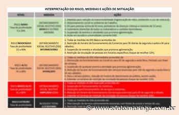 Risco COVID é moderado em Mandaguari; mudança depende da estabilidade da Taxa de Positividade - O FATO MARINGÁ - AGÊNCIA DE NOTÍCIAS ONLINE