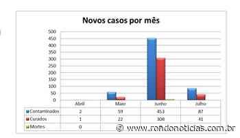 Gráficos demostra evolução da Covid-19 no município de Jaru - Rondo Notícias