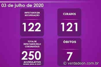 Morro Agudo chega a 250 registros positivos da Covid-19 - Notícias de Franca e Região