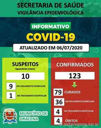 COVID 19 em Dracena: Casos de sexta para hoje avançam para mais de 10 - Portal Regional Dracena