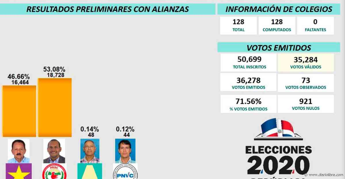 David Sosa le gana a Goyo senaduría por la provincia Dajabón - Diario Libre