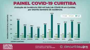 Confira o avanço da Covid nas regionais de Curitiba - CBN Curitiba - CBN Curitiba 90.1 FM