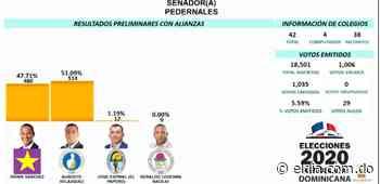 Augusto Velásquez, del PRM lleva delantera en senaduría de Pedernales - El Dia.com.do