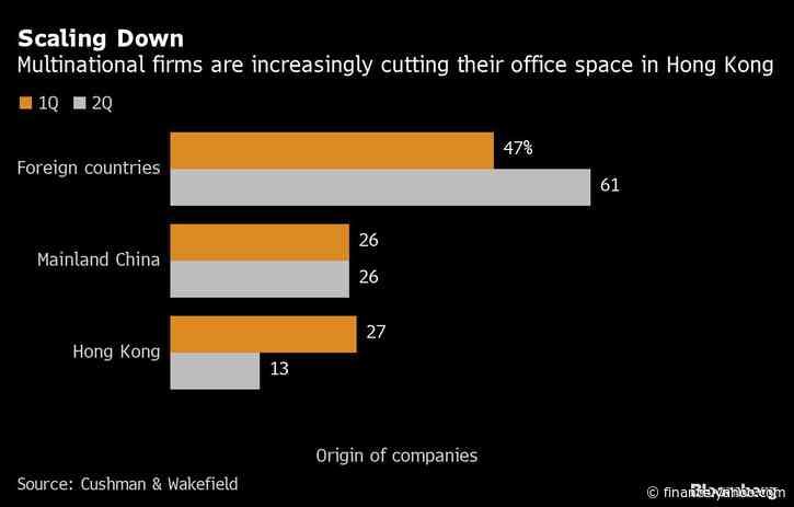 Foreign Firms Give Up More Hong Kong Office Space