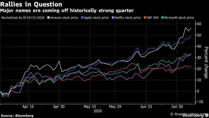 Runup in Tech Mega-Caps Sows Doubt Before Key Earnings Reports
