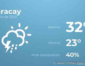 Previsión meteorológica: El tiempo hoy en Maracay, 8 de julio - infobae